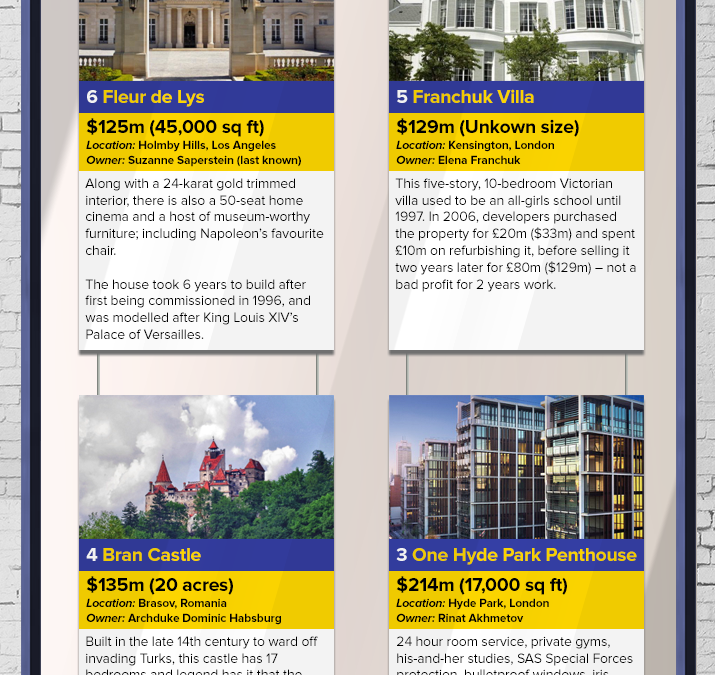 The World's Most Expensive Homes [Infographic]