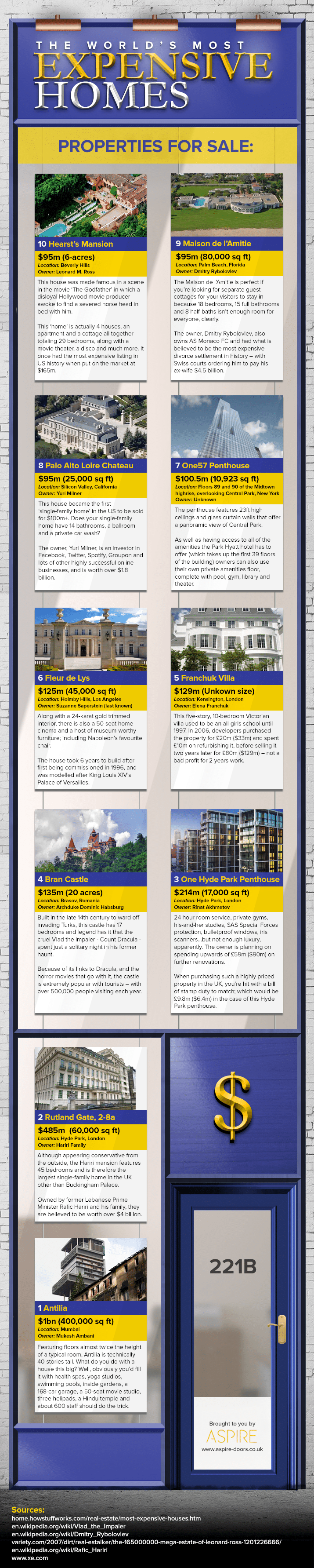 , The World's Most Expensive Homes [Infographic]