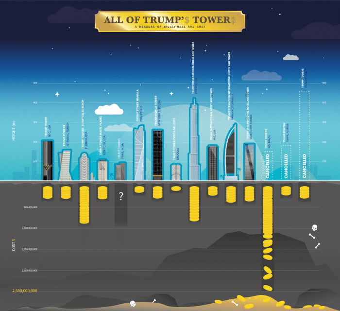 """All the """"Official"""" Trump Towers – and one unofficial one ;)"""